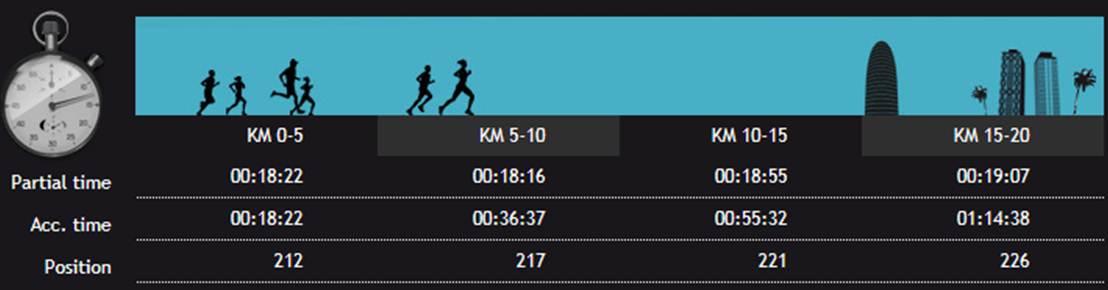 Løpet mitt er relativt veldisponert. Til tross for at jeg både taper litt fart og plasseringer på andre halvdel rakner det jo ikke så mye:) Beste norske og nr. 228 av 12 490 finishers er absolutt ok selv om det helt klart er tiden jeg er mest fornøyd med denne gangen.