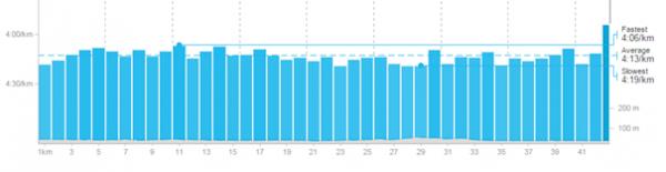 Km-tider 2015: Jo lavere søyle, desto saktere går det. Søylene er faktisk ganske jevne